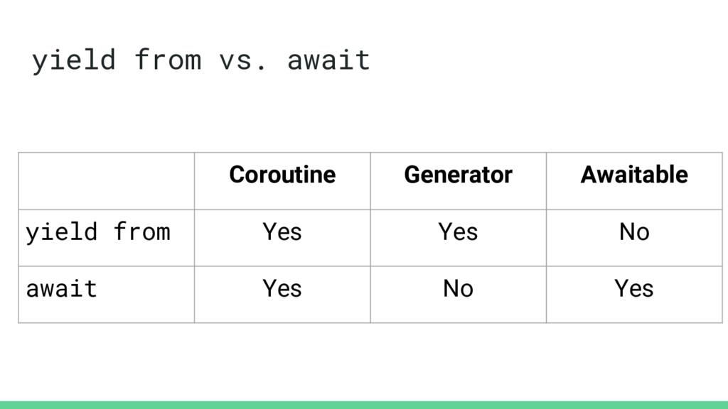 yield from vs. await Coroutine Generator Awaita...