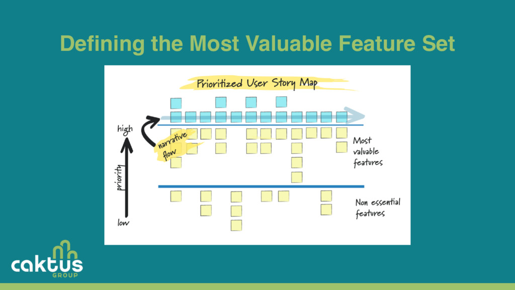 Defining the Most Valuable Feature Set
