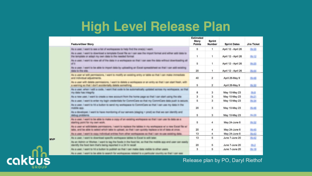 High Level Release Plan Release plan by PO, Dar...