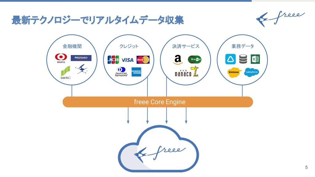 最新テクノロジーでリアルタイムデータ収集 5 クレジット 金融機関 決済サービス 業務...
