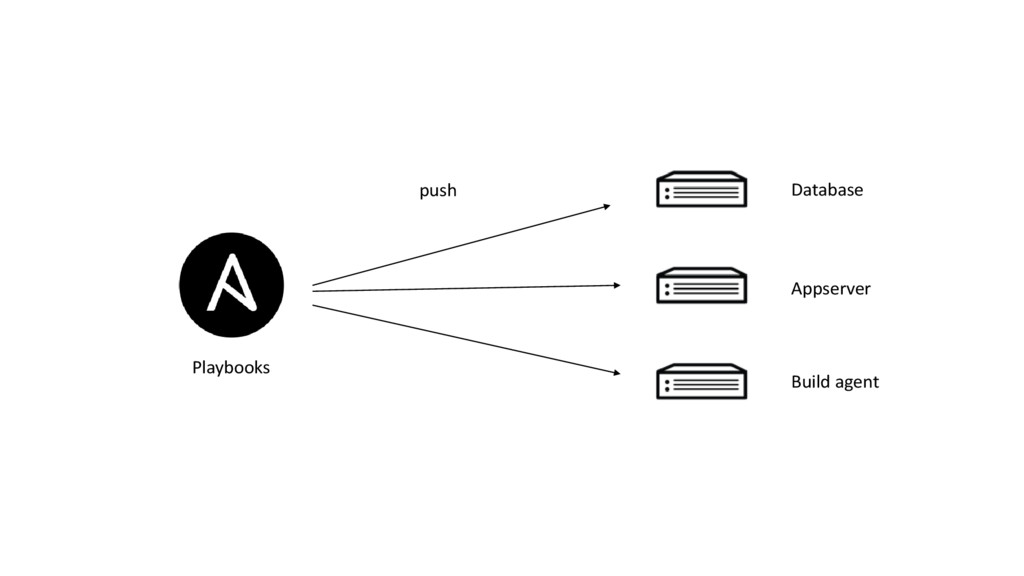 Playbooks push Database Appserver Build agent