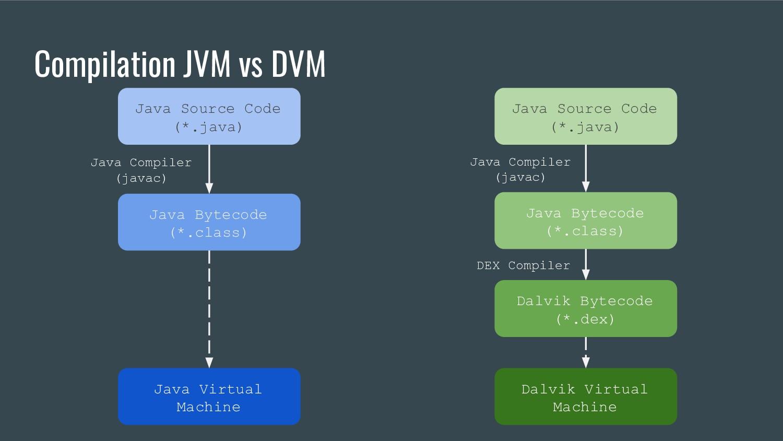 Compilation JVM vs DVM Java Compiler (javac) Ja...
