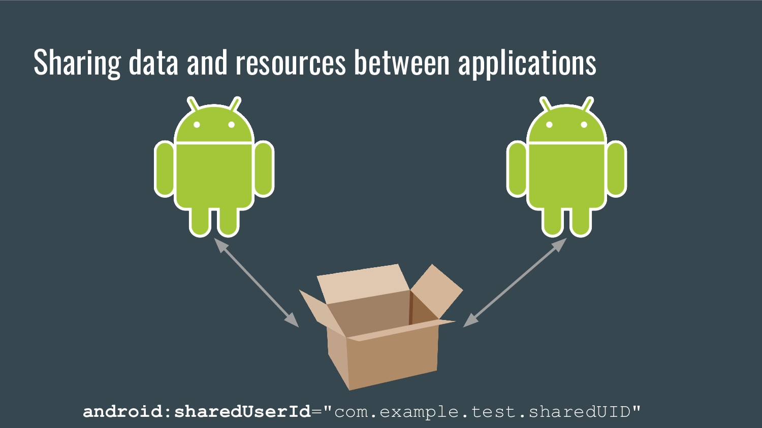 Sharing data and resources between applications...