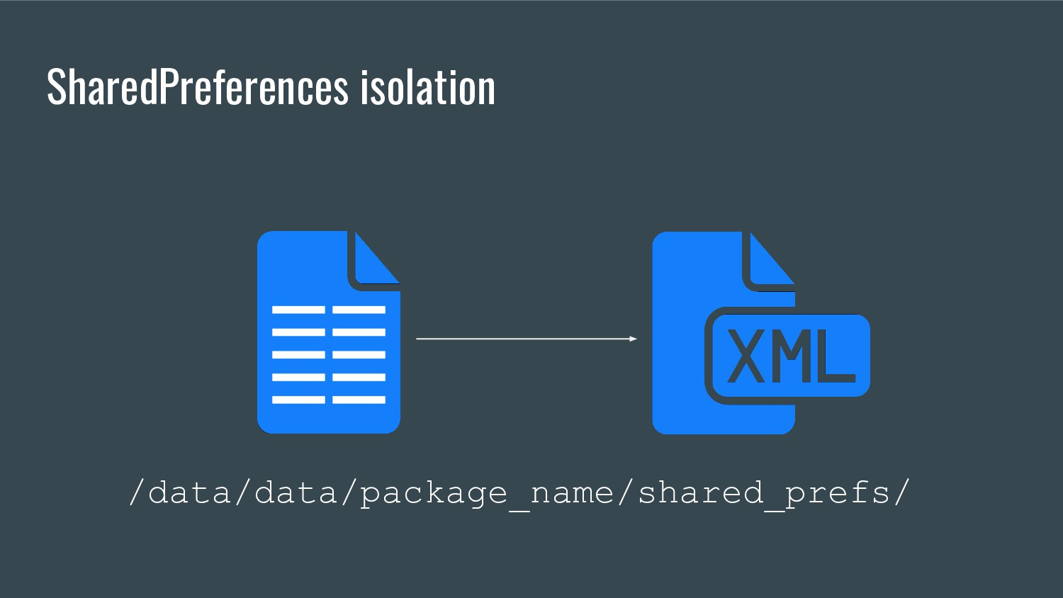 SharedPreferences isolation /data/data/package_...