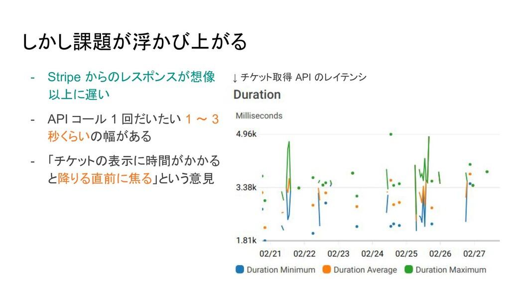 しかし課題が浮かび上がる - Stripe からのレスポンスが想像 以上に遅い - API コ...