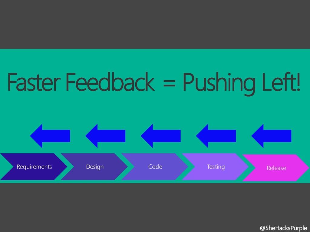 @SheHacksPurple Requirements Design Code Testin...