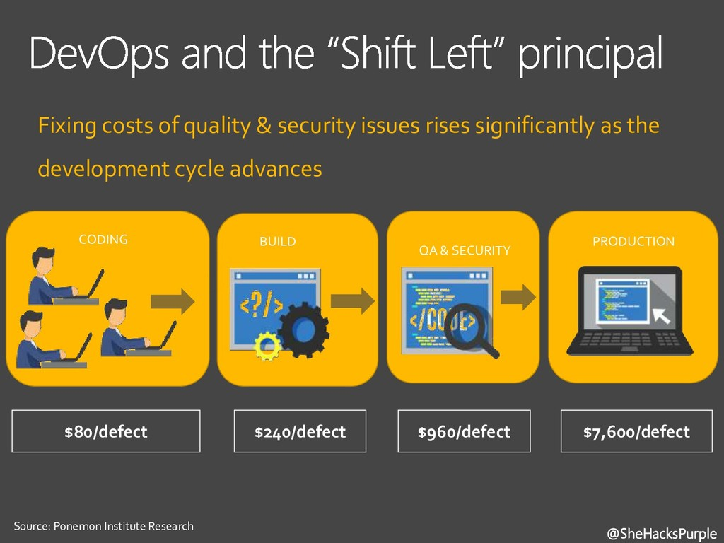 Fixing costs of quality & security issues rises...