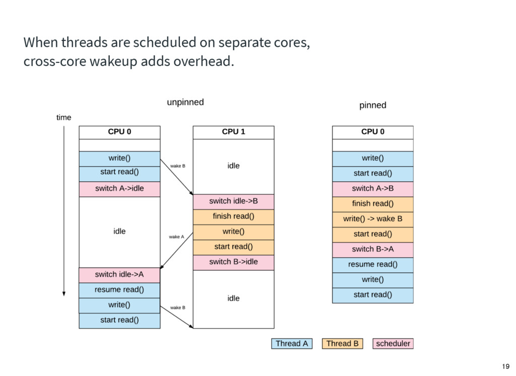 When threads are scheduled on separate cores, c...