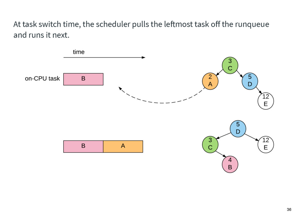 At task switch time, the scheduler pulls the le...