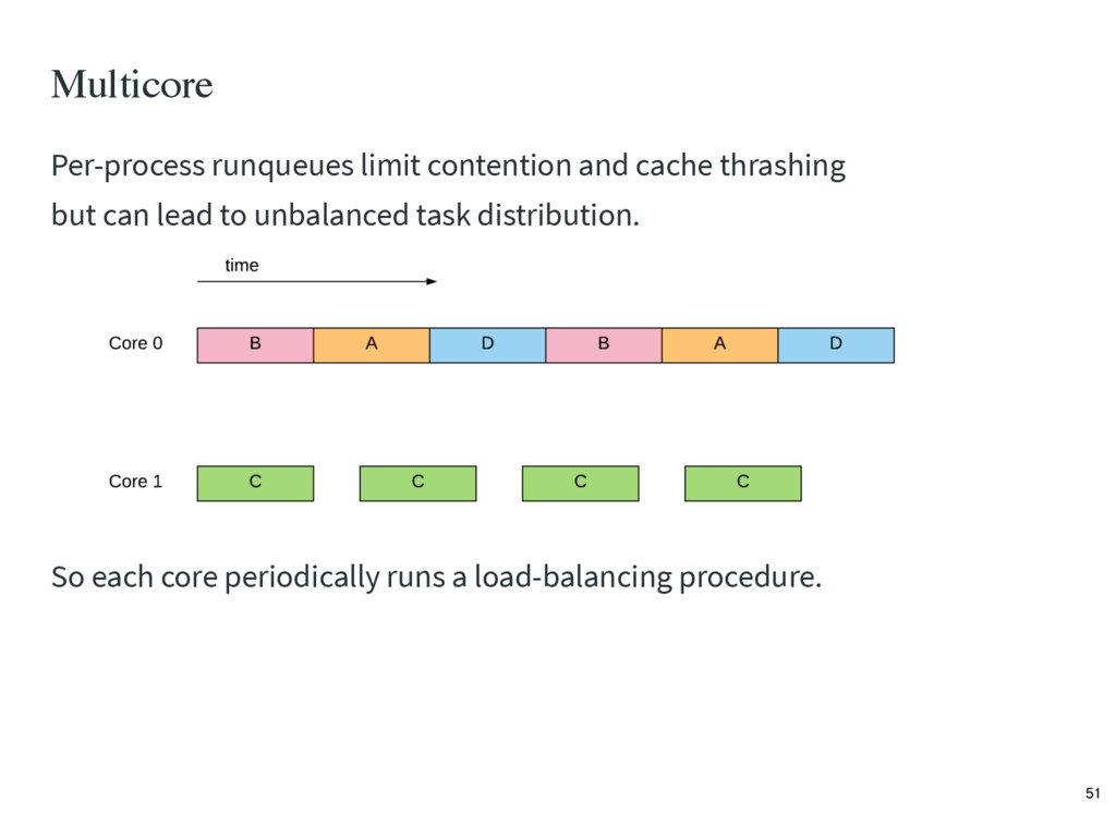 Per-process runqueues limit contention and cach...