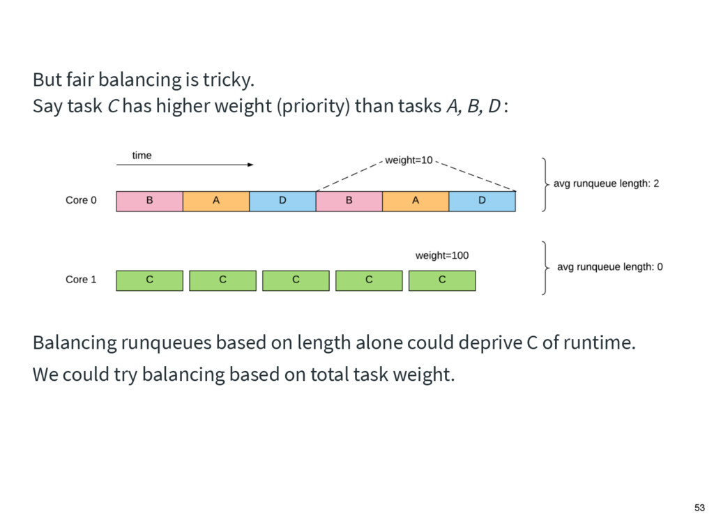 But fair balancing is tricky. Say task C has hi...