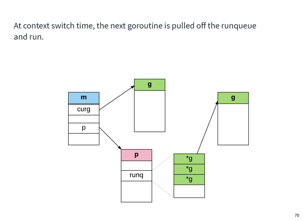 At context switch time, the next goroutine is p...