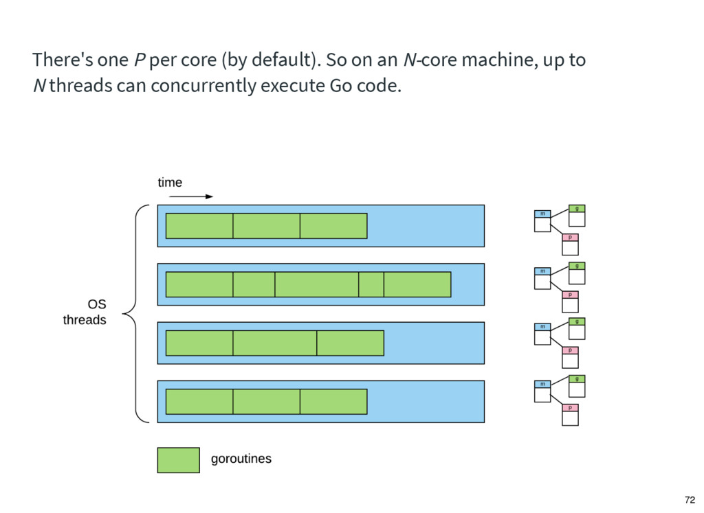 There's one P per core (by default). So on an N...