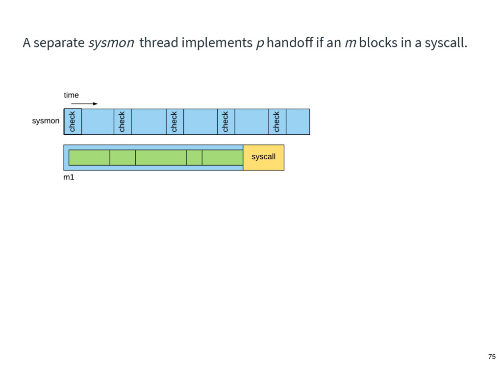 A separate sysmon thread implements p handoff if...