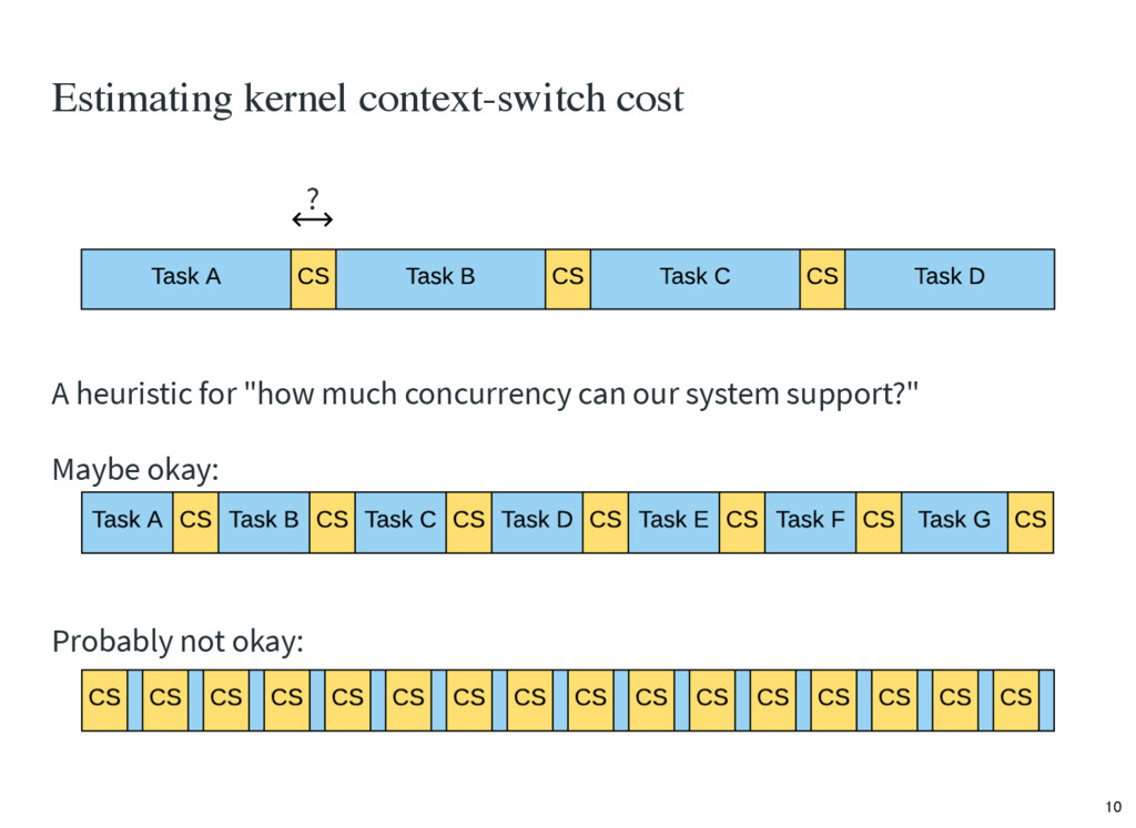 Estimating kernel context-switch cost A heurist...
