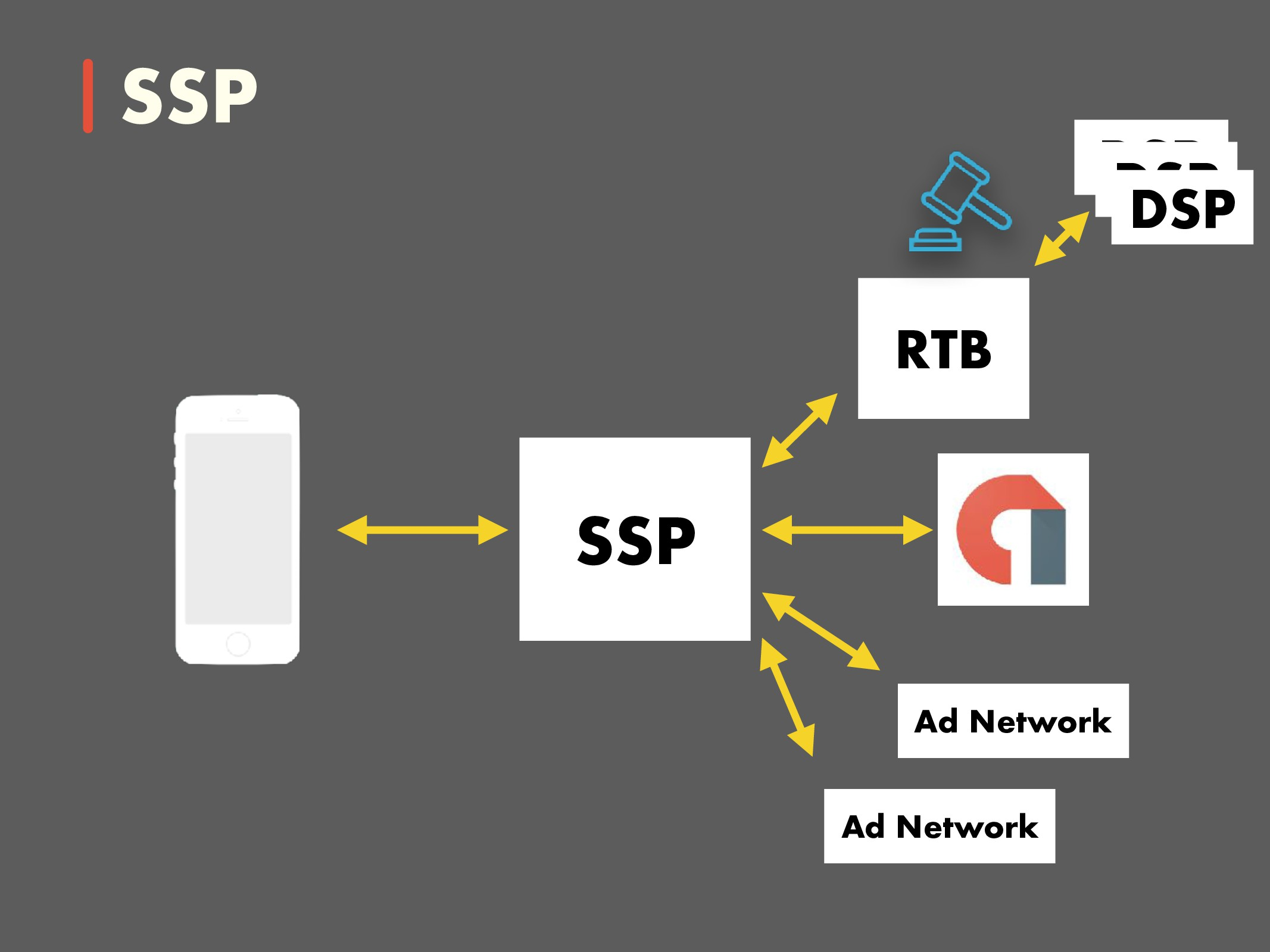 DSP SSP Ad Network Ad Network RTB SSP DSP DSP
