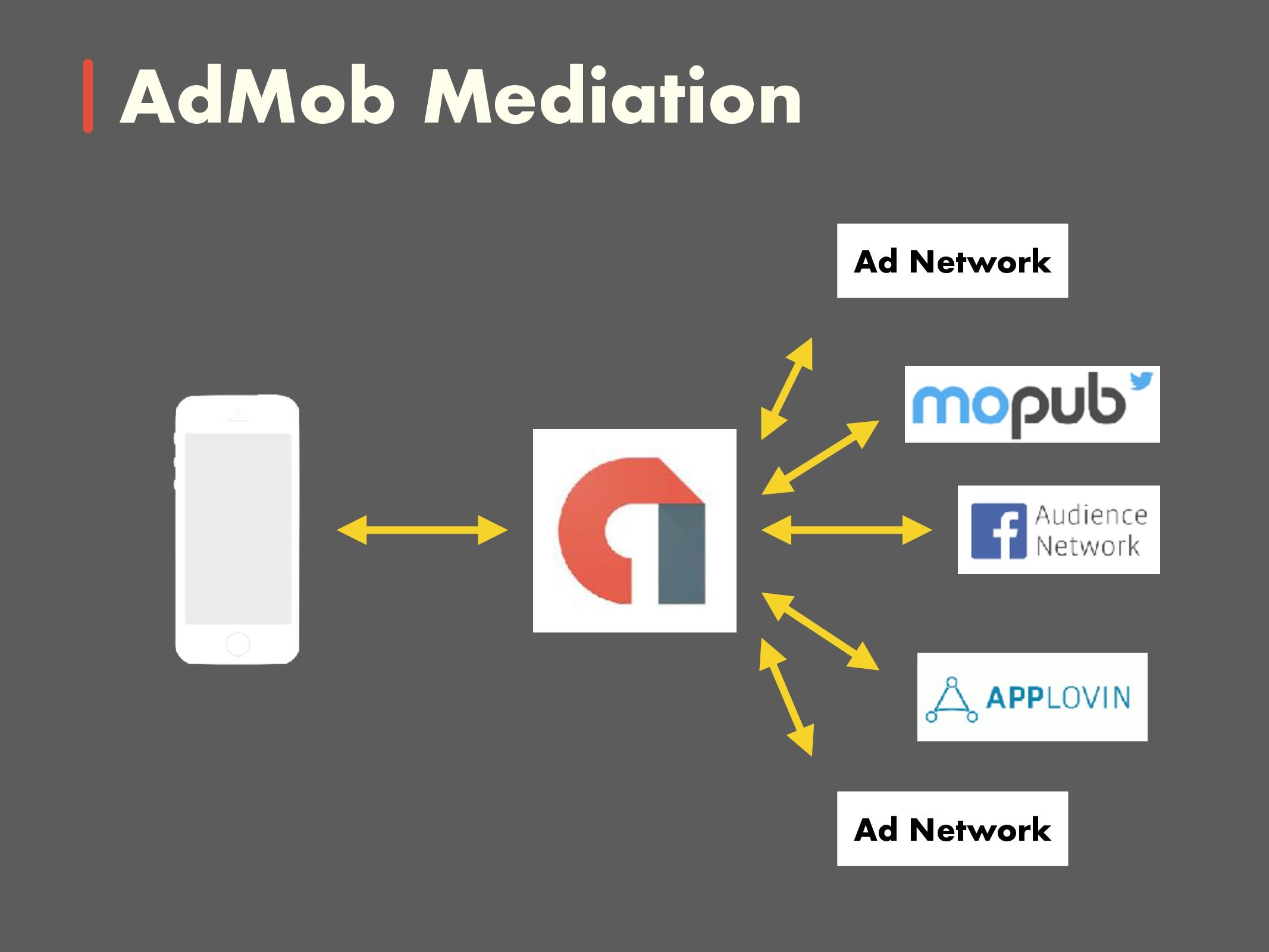 AdMob Mediation Ad Network Ad Network
