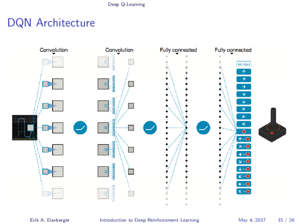 Deep Q-Learning DQN Architecture Erik A. Daxber...