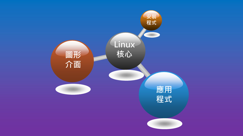 Linux 核心 安裝 程式 圖形 介面 應用 程式