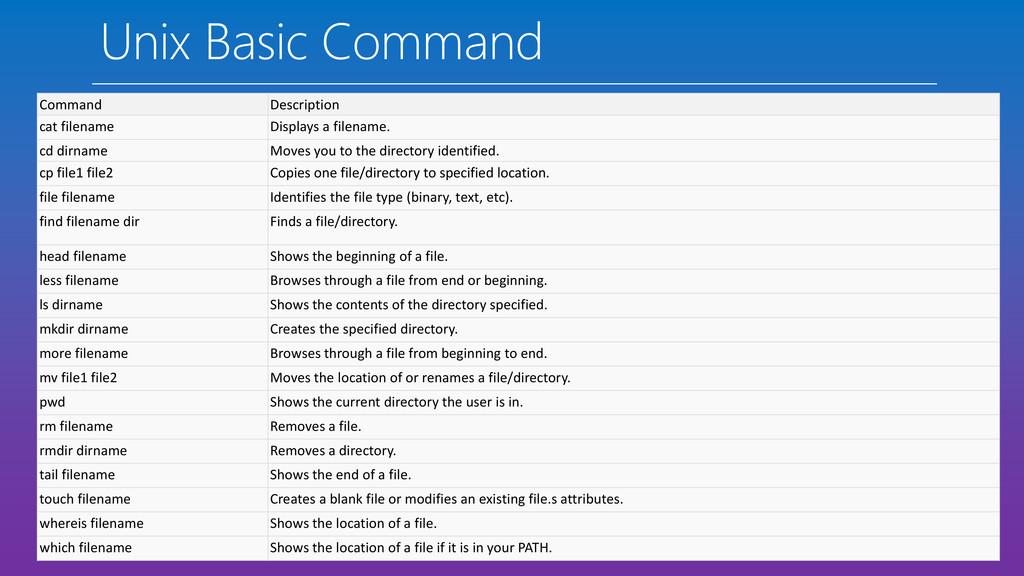 Unix Basic Command Command Description cat file...