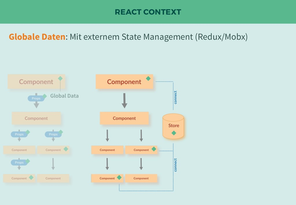 REACT CONTEXT Globale Daten: Mit externem State...