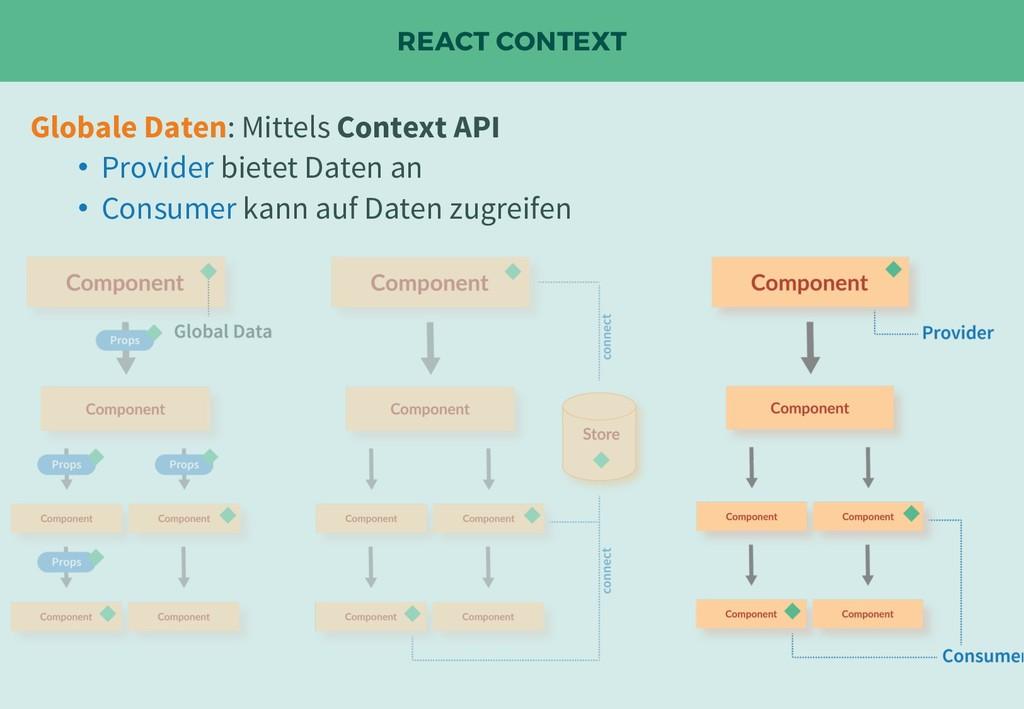 REACT CONTEXT Globale Daten: Mittels Context AP...