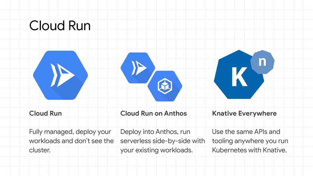 Cloud Run Cloud Run Fully managed, deploy your ...