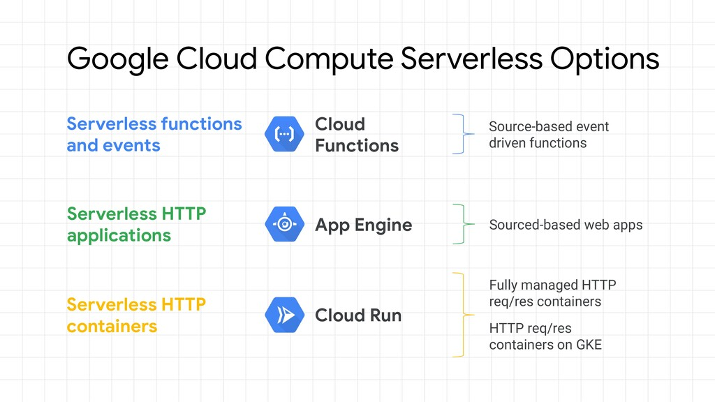 Serverless HTTP applications Sourced-based web ...