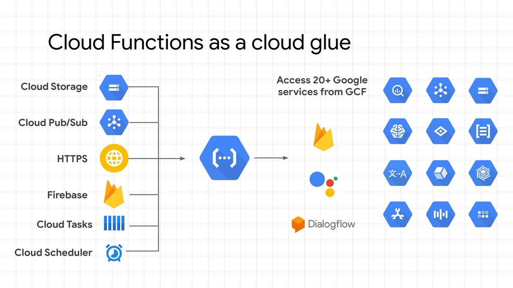 Cloud Functions as a cloud glue Access 20+ Goog...