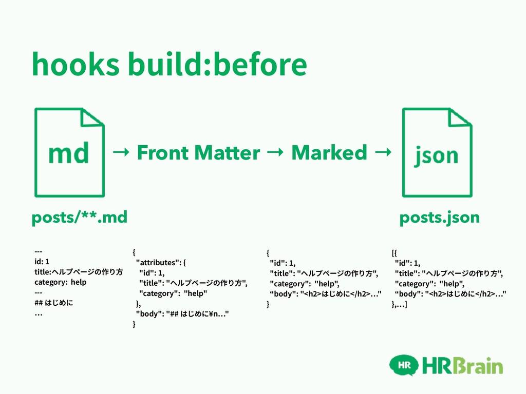 hooks build:before → Front Matter → Marked → po...