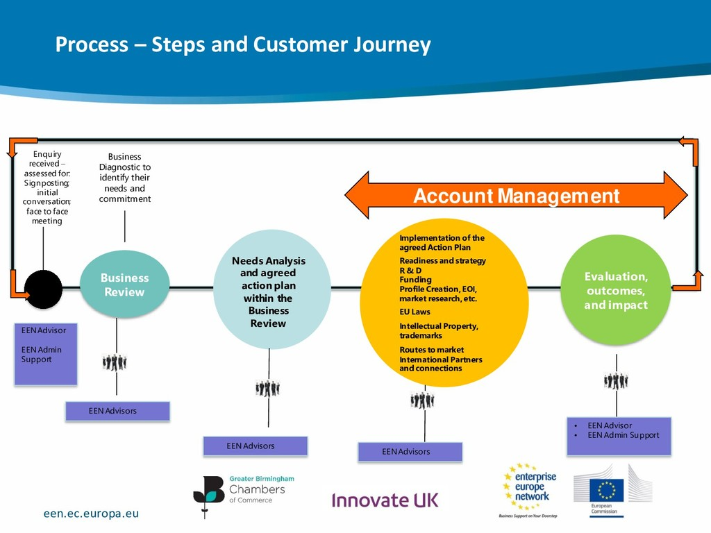 een.ec.europa.eu Process – Steps and Customer J...