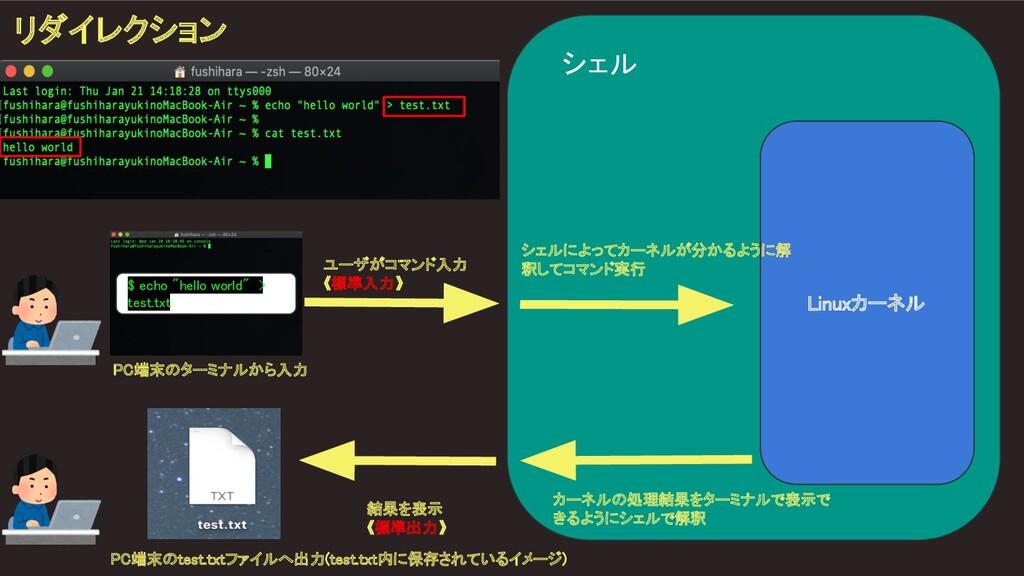 """シェル $ echo """"hello world"""" > test.txt  カーネルの処理結..."""
