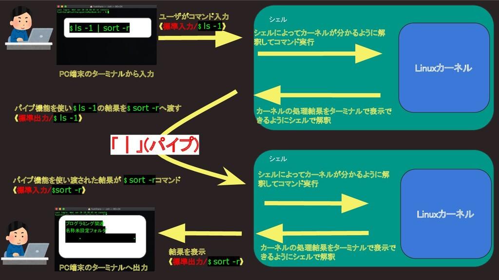 シェル $ ls -1 | sort -r  Linuxカーネル シェルによってカーネル...