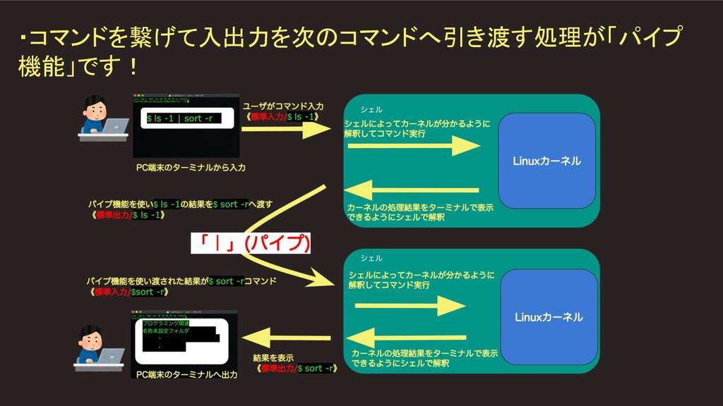 ・コマンドを繋げて入出力を次のコマンドへ引き渡す処理が「パイプ 機能」です!