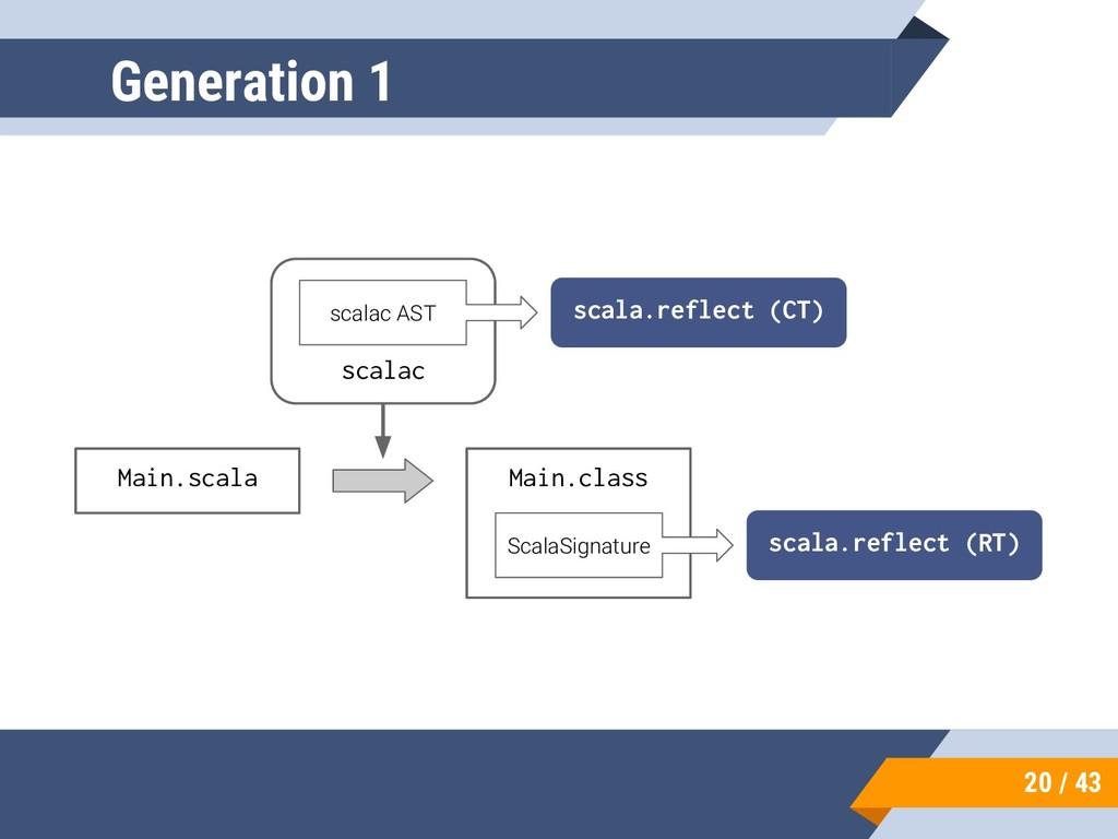 20 / 43 Generation 1 Main.scala Main.class scal...