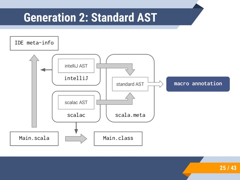 25 / 43 Generation 2: Standard AST Main.scala M...