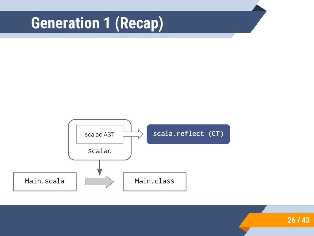 26 / 43 Generation 1 (Recap) Main.scala Main.cl...