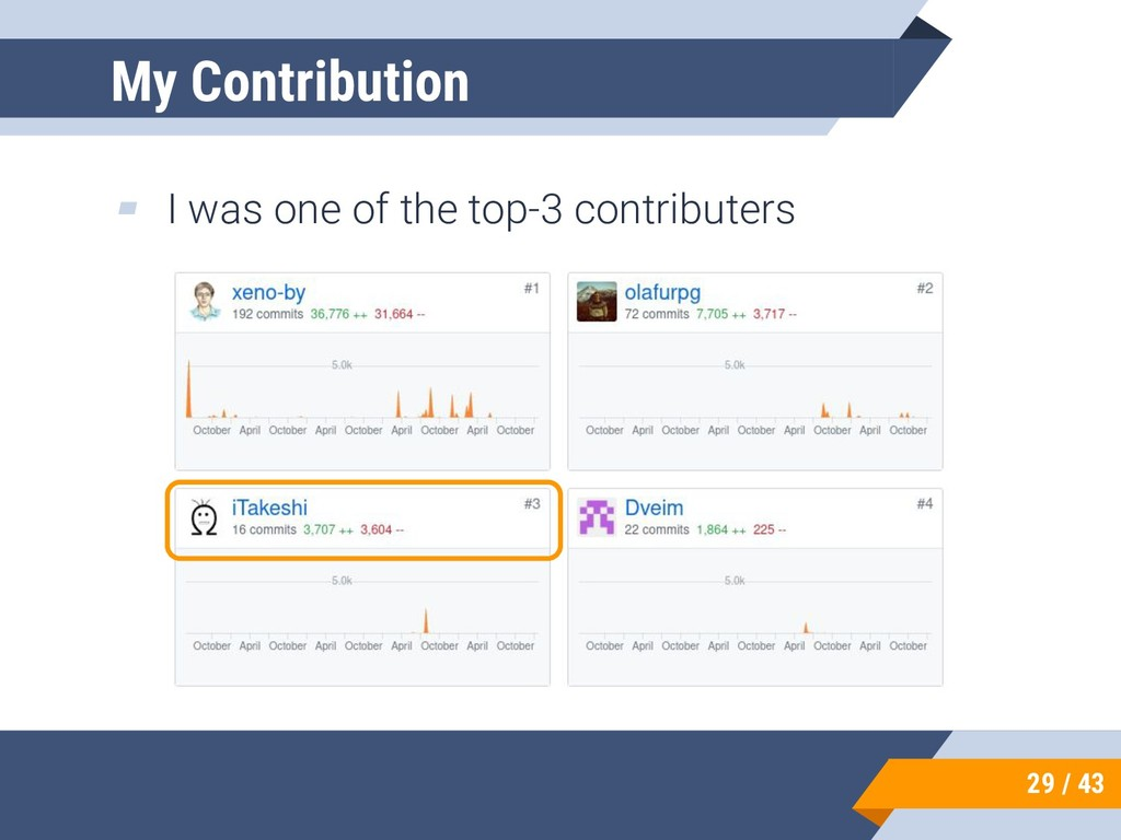 ▰ I was one of the top-3 contributers 29 / 43 M...