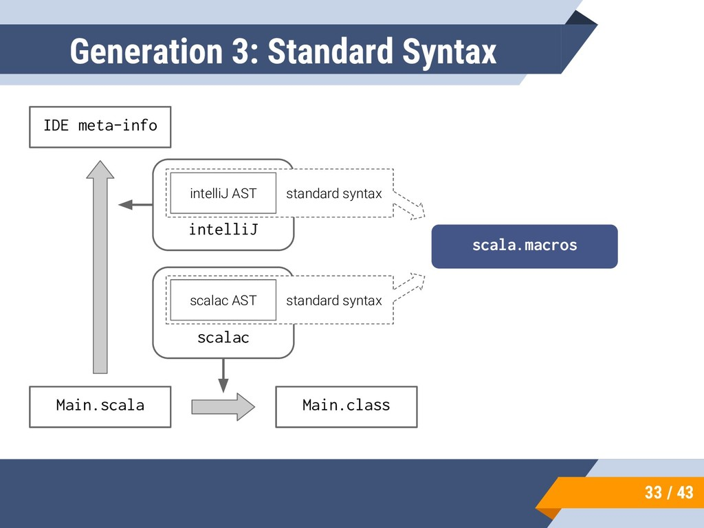 33 / 43 Generation 3: Standard Syntax Main.scal...