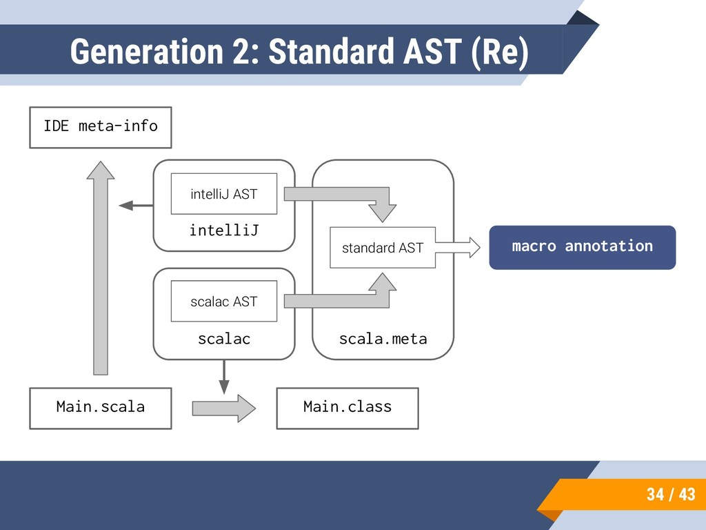 34 / 43 Generation 2: Standard AST (Re) Main.sc...