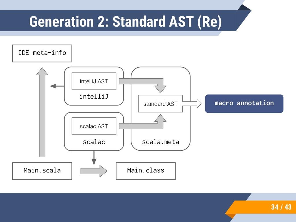 34 / 43 Generation 2: Standard AST (Re) Main.sc...