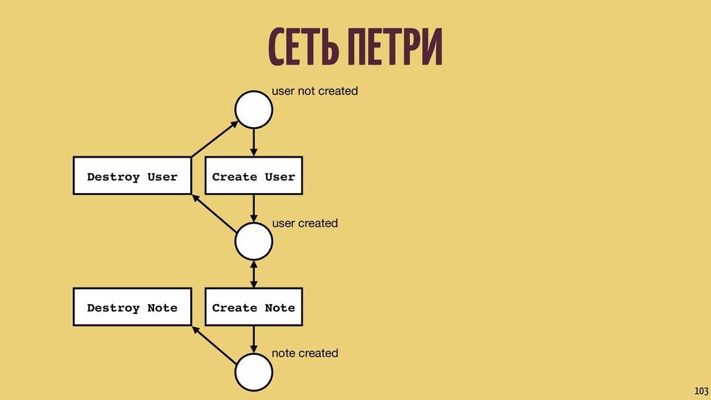 СЕТЬ ПЕТРИ 103 user not created user created no...