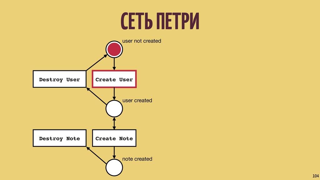 СЕТЬ ПЕТРИ 104 user not created user created no...