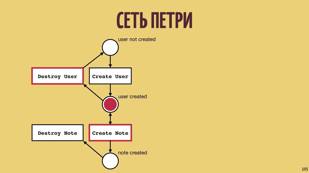 СЕТЬ ПЕТРИ 105 user not created user created no...