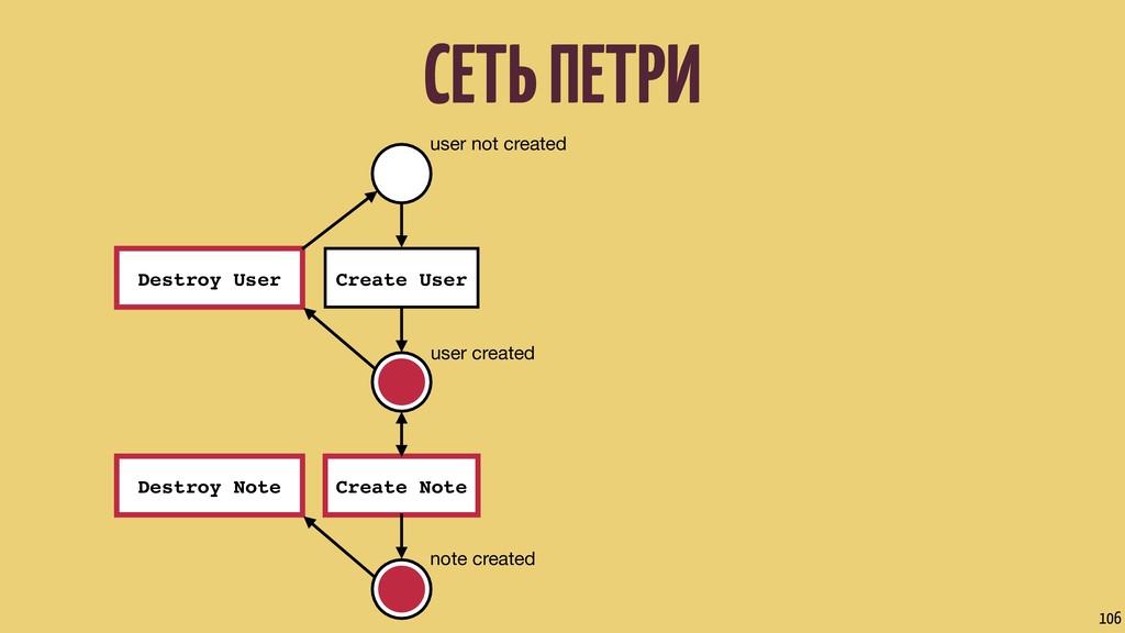 СЕТЬ ПЕТРИ 106 user not created user created no...