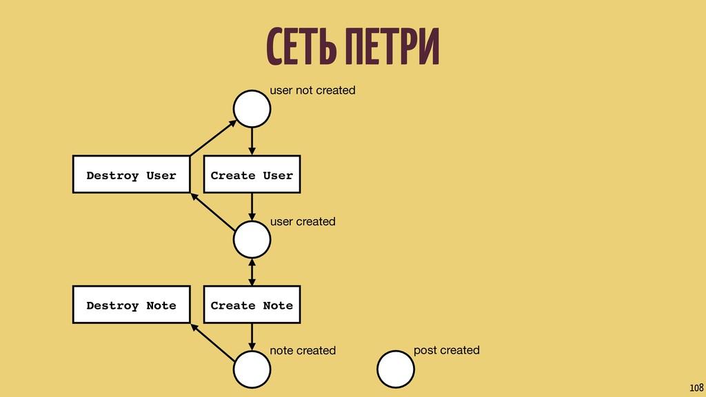 СЕТЬ ПЕТРИ 108 user not created user created no...