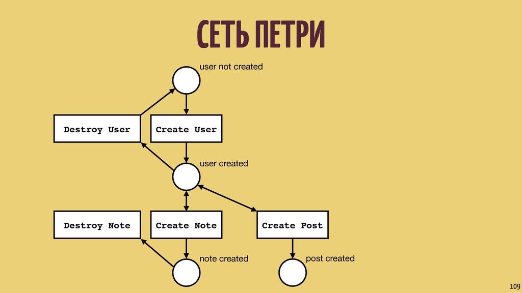 СЕТЬ ПЕТРИ 109 user not created user created no...