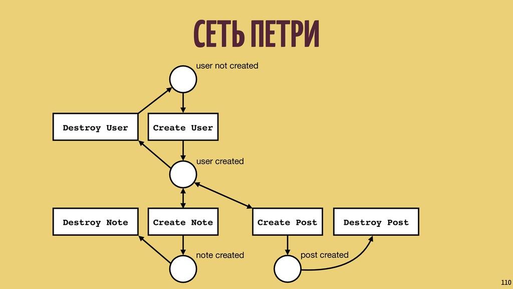 СЕТЬ ПЕТРИ 110 user not created user created no...