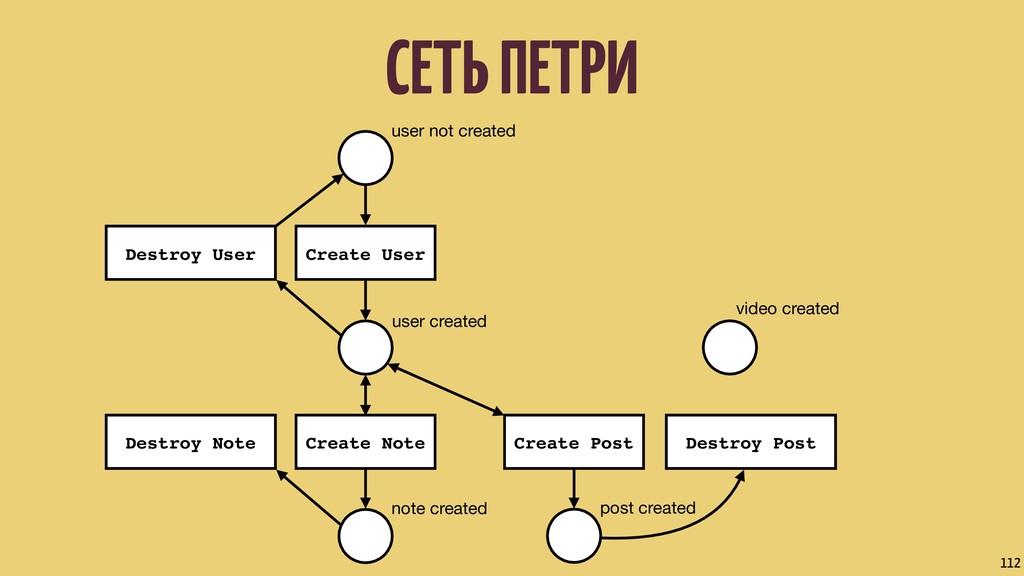 СЕТЬ ПЕТРИ 112 user not created user created no...