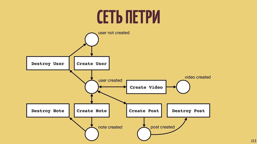 СЕТЬ ПЕТРИ 113 user not created user created no...